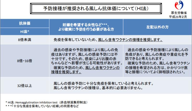 予防接種が推奨される風疹抗体価