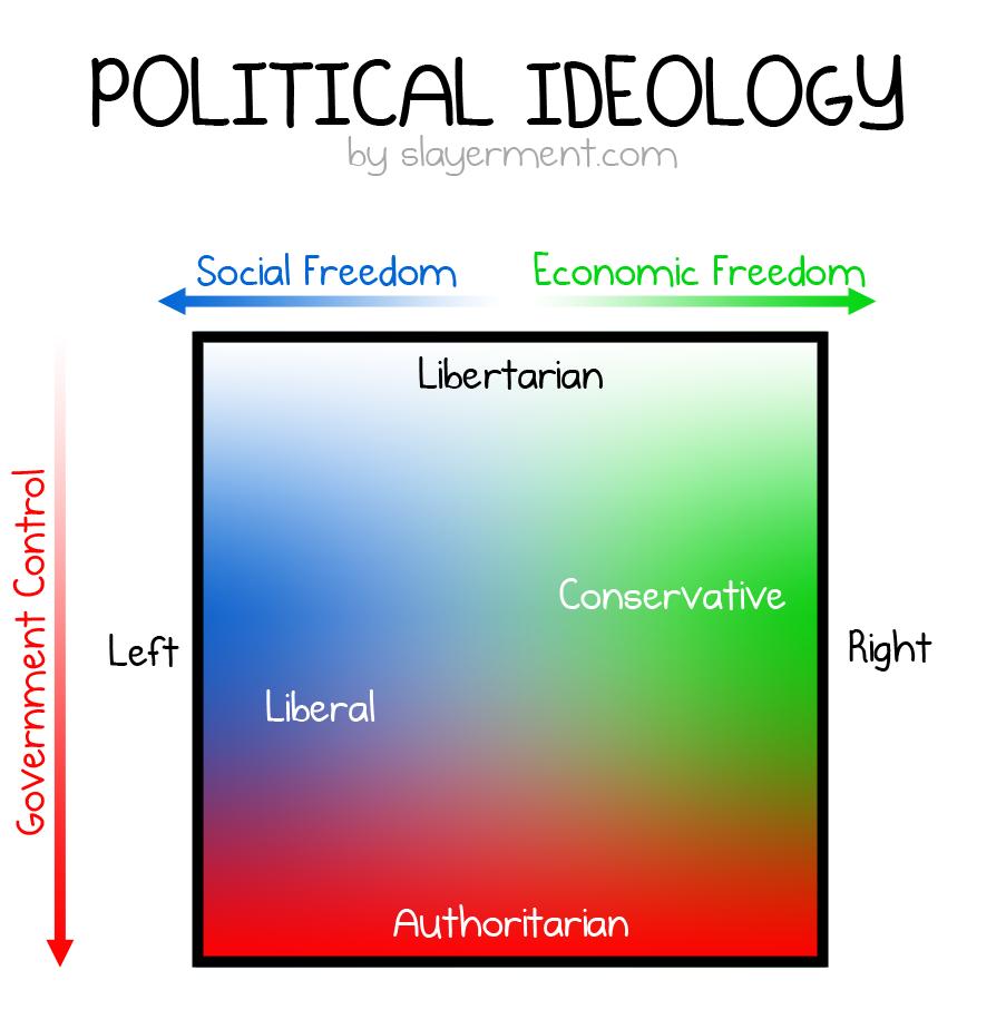 リベラル コンサバの 政府への依存度 個人 経済活動の自由の尊重度の差異をまとめた図表