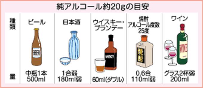 アルコール量が20gになる色々なお酒の量