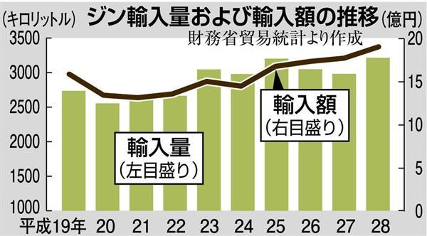 ジンの年代別の輸入量のグラフ
