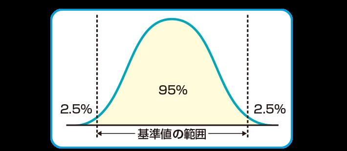 基準値の範囲を示すグラフ
