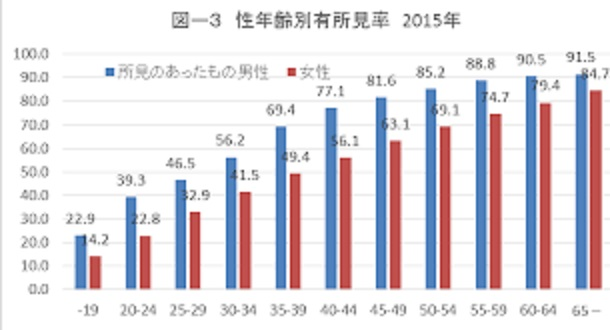年齢別の有所見率を示すグラフ
