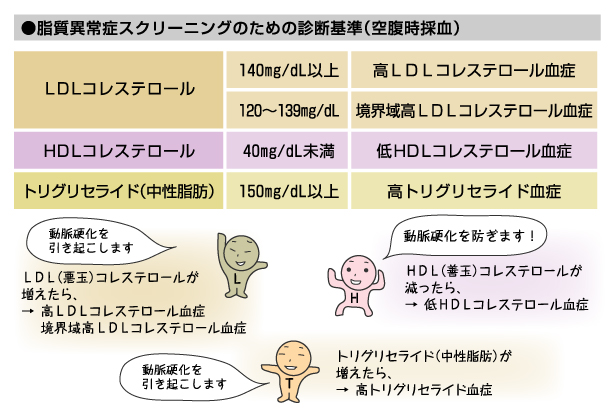 各脂質の基準値を示した表