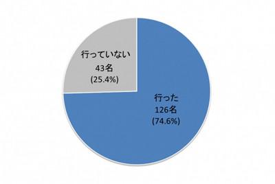 再検査に行っていない人の割合を示すグラフ