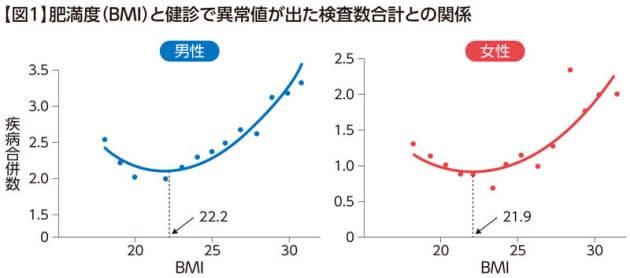 BMI値と疾患合併率との関連を示すグラフ