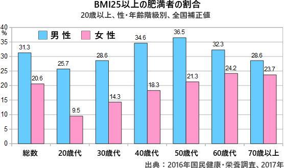 性別 年齢別のBMI値を示すグラフ