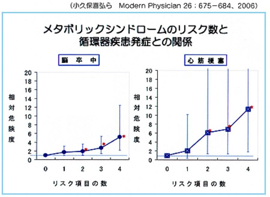 メタボリック・シンドロームのリスク数と心筋梗塞 脳卒中の発症リスクの関係を示したグラフ