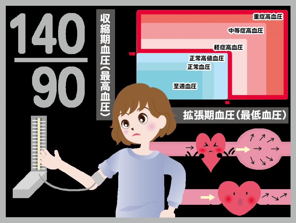 血圧の基準値 高血圧の重症度を示す図