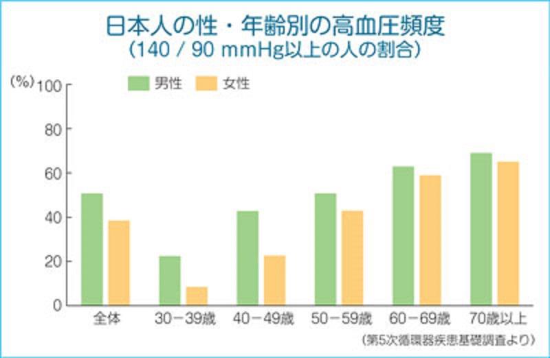 性別 年齢別の高血圧有病率を示すグラフ