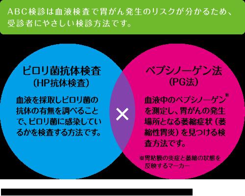 ABC法の原理について説明した図