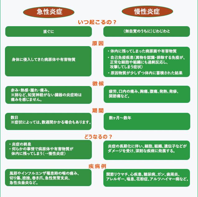 急性炎症 慢性炎症の違いを示す表