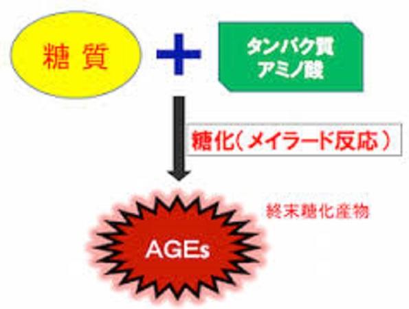 AGEが作られる過程を示す図