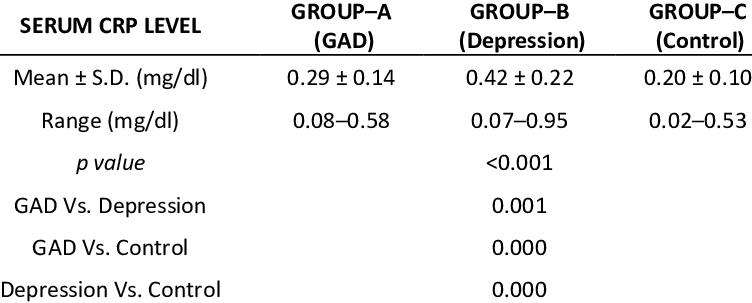 うつ病で高感度CRPが高いことを示す表