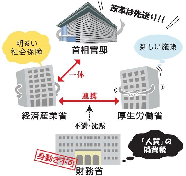 経産省が主導して生活習慣病予防政策を進めているのを説明する図