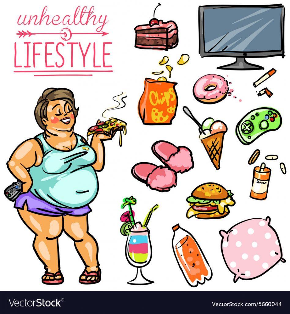 肥満を助長する現代のライフスタイルを示す図