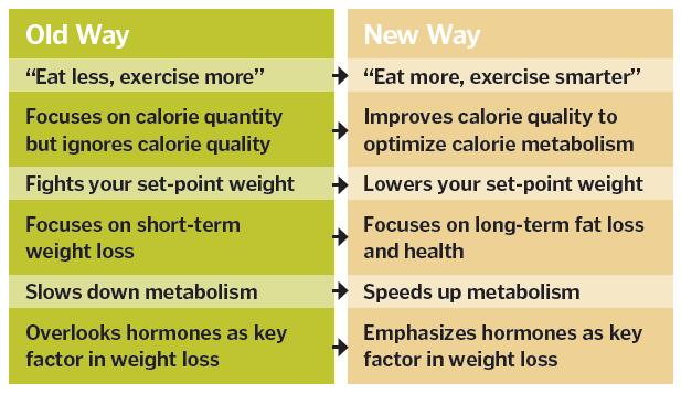 栄養素の質の重要性を解説する図
