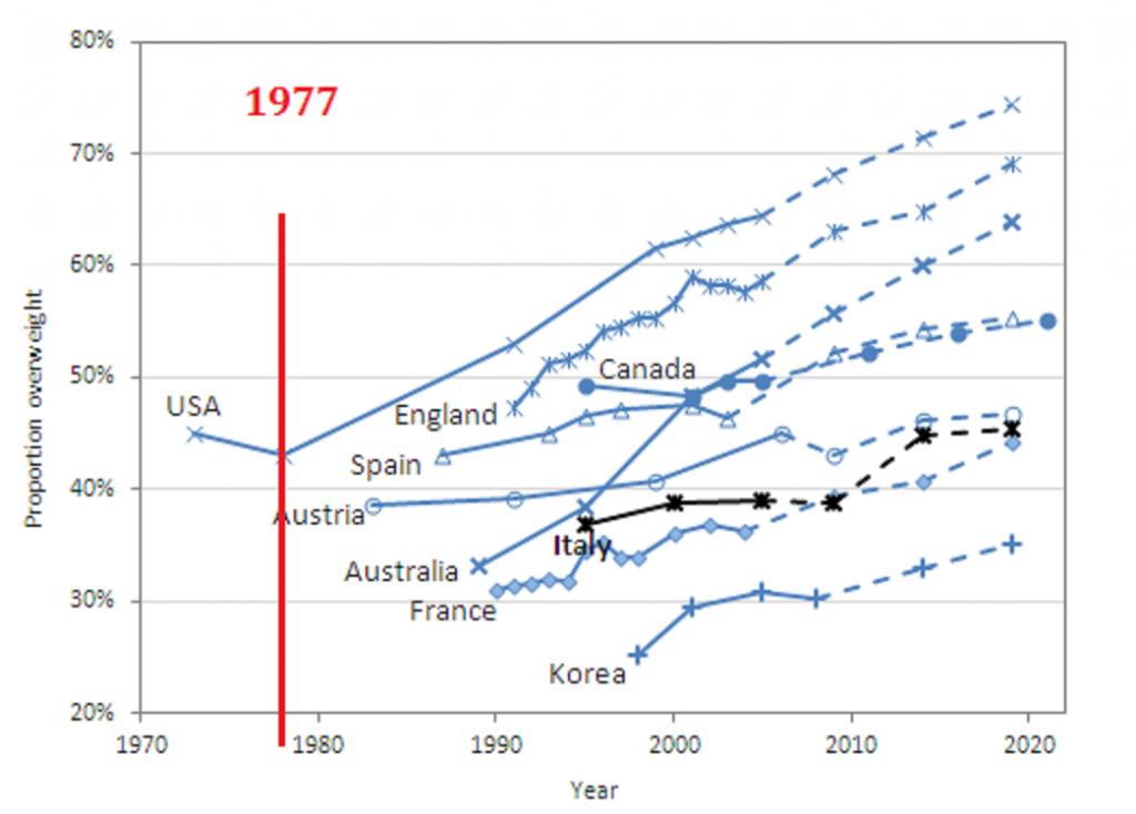 1977年以降肥満が増加したことを示すグラフ