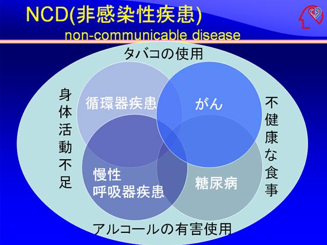 非感染性疾患(NCDs)の説明図