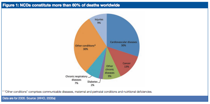人間の死亡原因の約70%は生活習慣病であることを示すグラフ