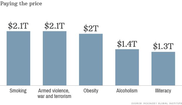 肥満や喫煙による経済損失が戦争と同額であることを示すグラフ