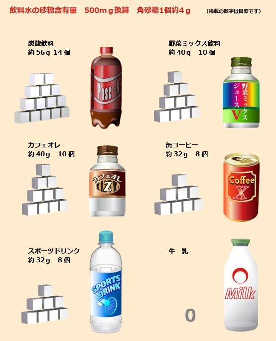 缶ジュース 缶コーヒーなどに含まれる砂糖の量を示す図