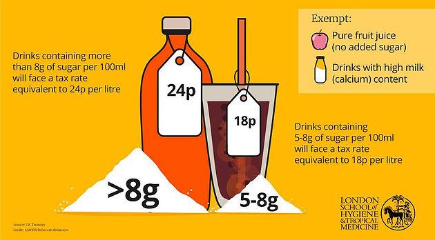 イギリスでの砂糖税の説明図