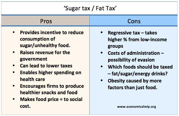 砂糖税への賛成意見 反対意見をまとめた表
