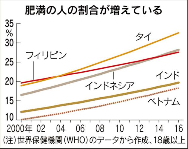 アジアで肥満人口が急増していることを示すグラフ