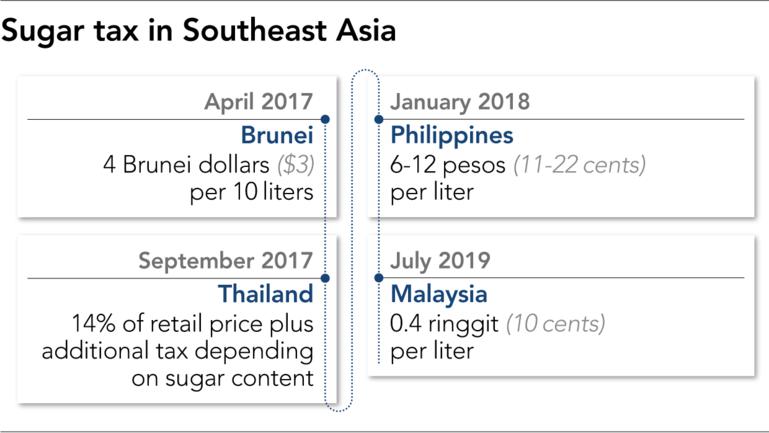 砂糖税が実施されている東南アジアの国々を示す図
