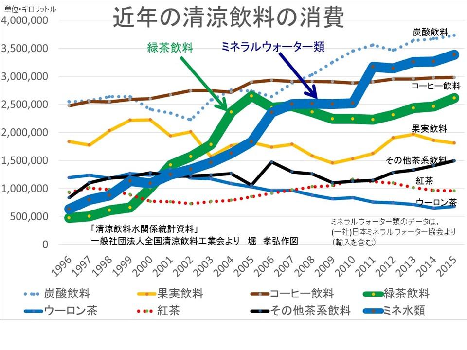 清涼飲料水の消費が増加していることを示すグラフ