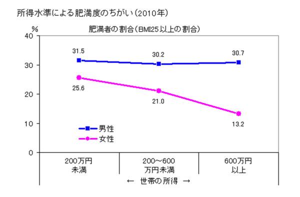低所得者層では肥満率が高いことを示すグラフ