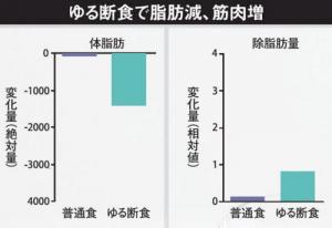 断食で体脂肪減少が加速することを示すグラフ