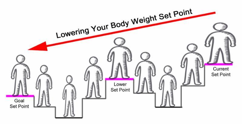 セットポイントを下げていくことの重要性を説明する図
