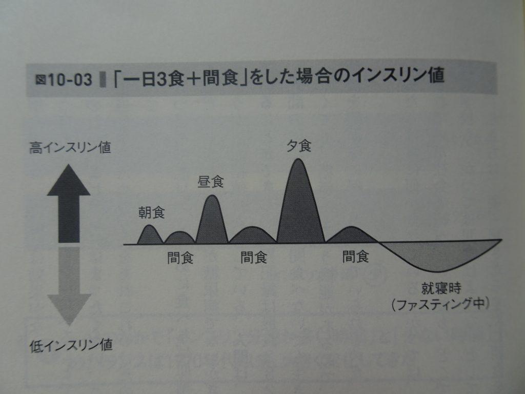 間食とインスリン分泌の関係を示す図1