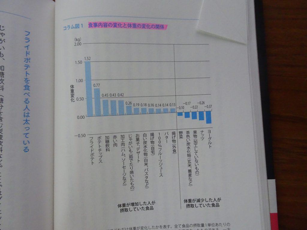 体重が減少した人が食べていた食物を示した図