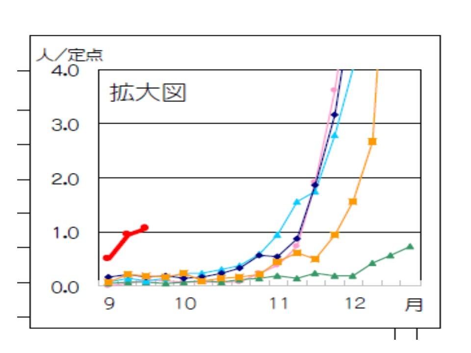 例年との差異を示すグラフ