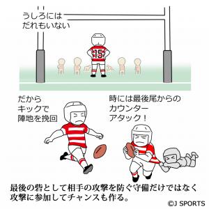 フルバックの説明図2