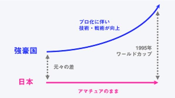 プロ化により実力差が生じたことを示すグラフ