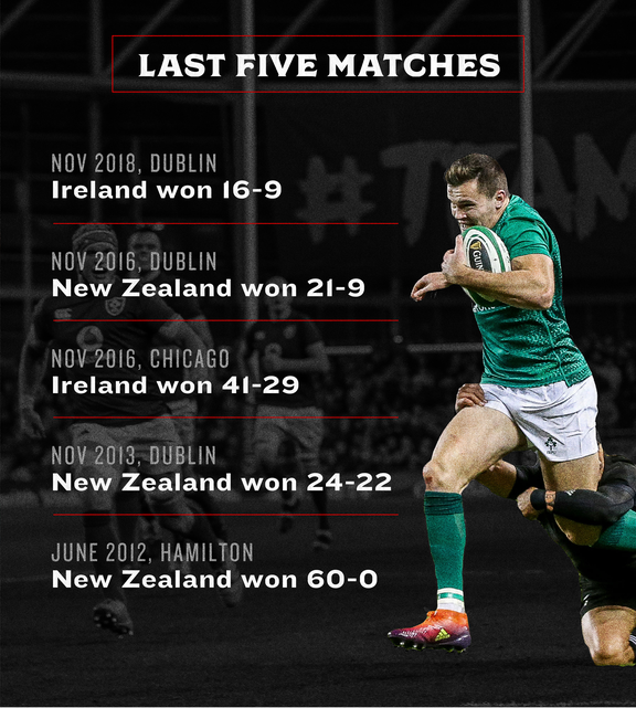 過去2年のアイルランドとオールブラックスの戦績