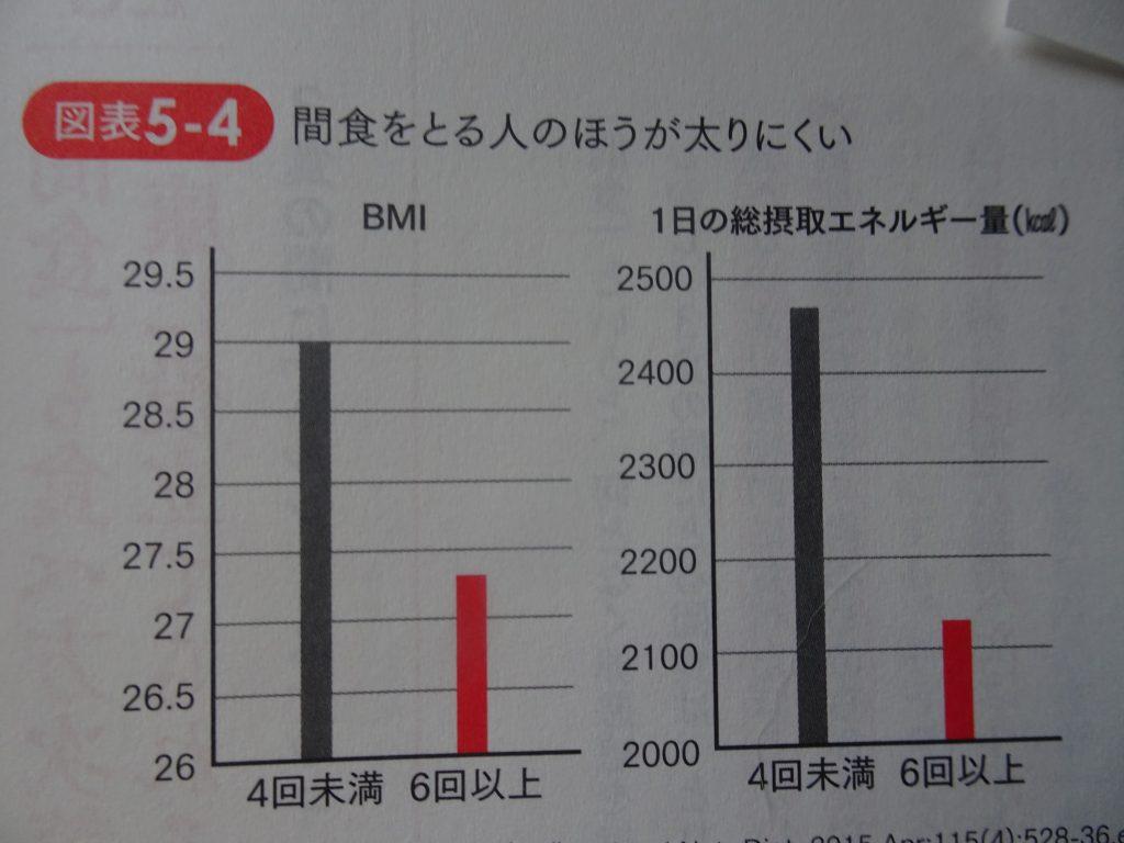 6回以上の食事回数だと総摂取カロリー BMIが低下することを示すグラフ