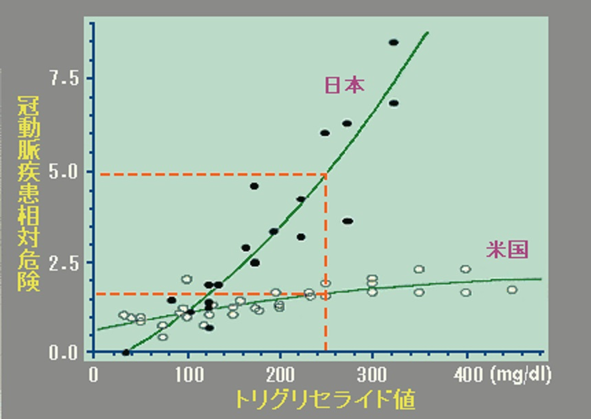 日本人は中性脂肪が上昇したときの心血管イベント発症のリスクが欧米人より高いことを示すグラフ
