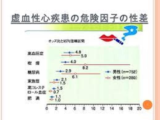 女性は糖尿病で心疾患で死亡することが多いことを示すグラフ