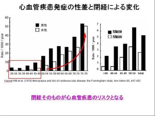女性の虚血性心疾患による死亡率は50歳以後で急激に増加することを示すグラフ