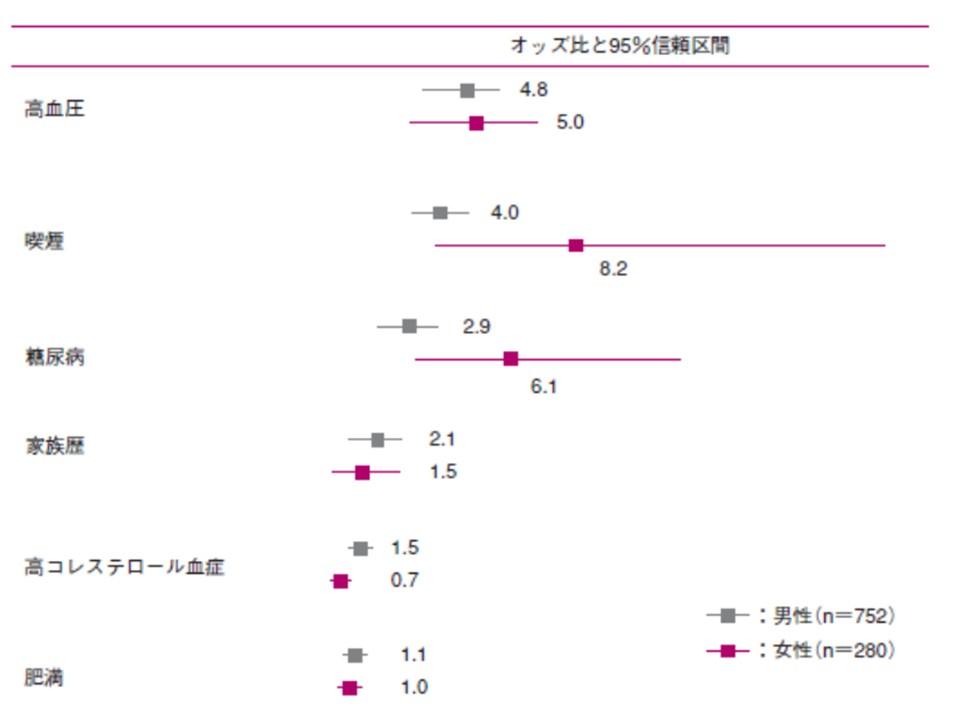 糖尿病が女性の発症の危険因子であることを示す図