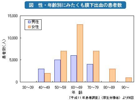 女性ではくも膜下出血が多いことを示すグラフ
