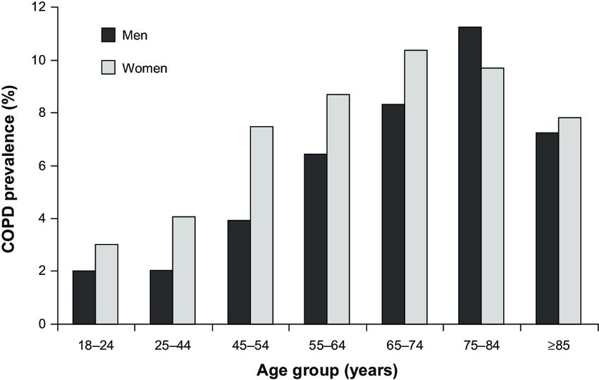 女性のCOPDの有病率が増加していることを示すグラフ