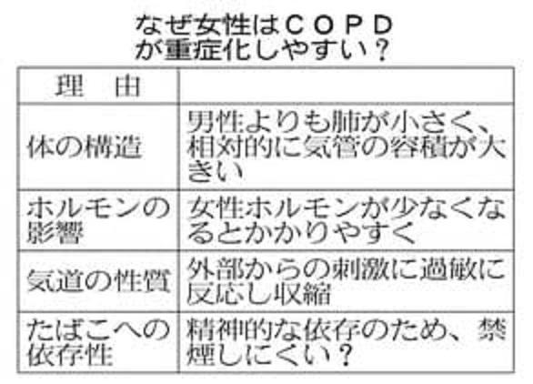 女性に特徴的なCOPDの症状をまとめた図