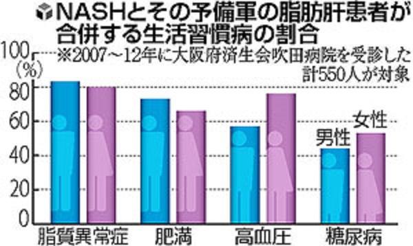 女性のNASHは糖尿病合併率が高率で肝硬変に進行しやすいことを示す図