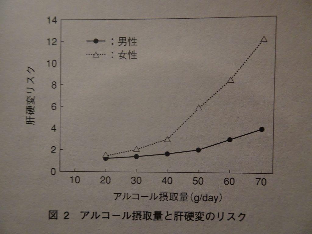 女性では短期間で肝硬変に至ることを示すグラフ