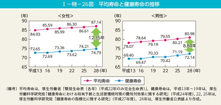 男女別の平均年齢 健康寿命の推移を示すグラフ